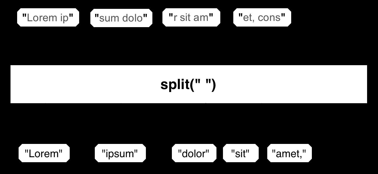 St.split