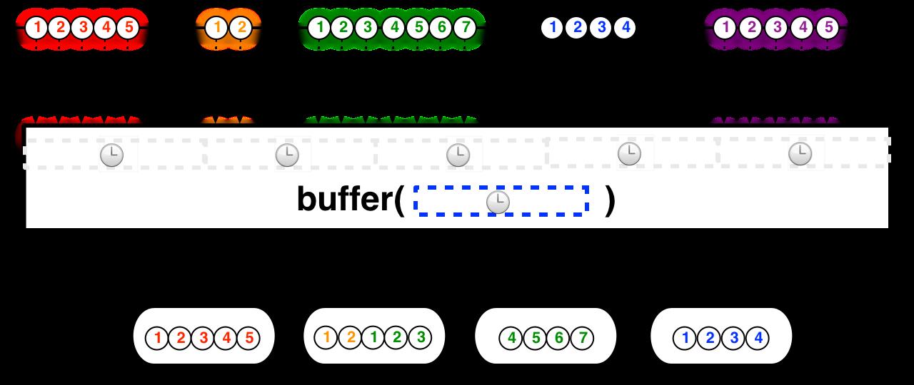 bp.buffer2