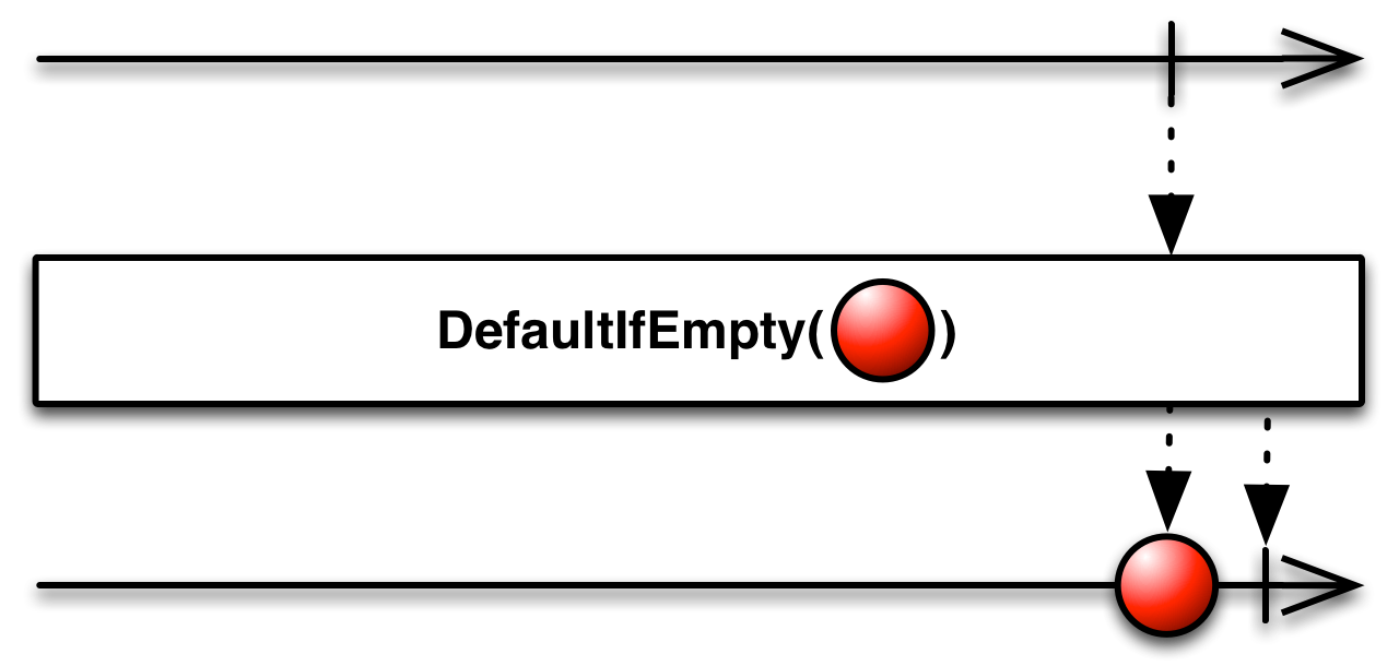 defaultIfEmtpy