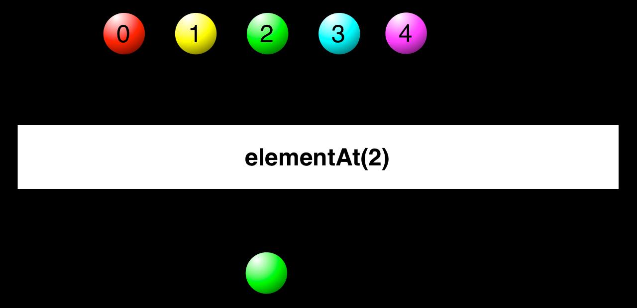 elementAt