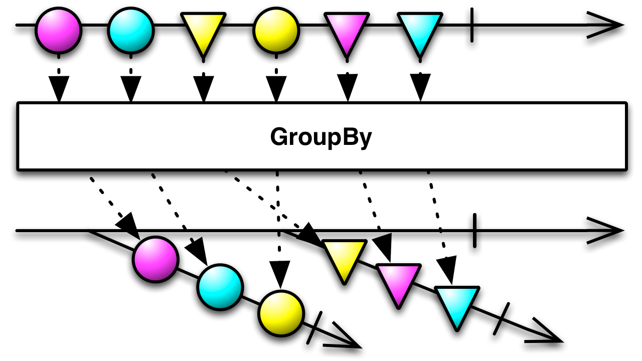 groupBy