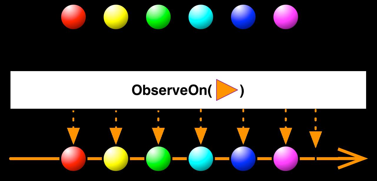 observeOn