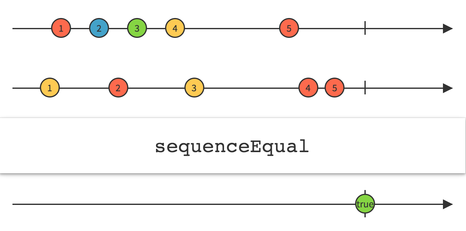 sequenceEqual