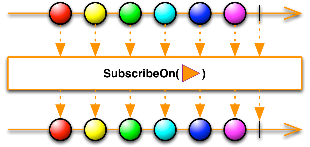 SubscribeOn