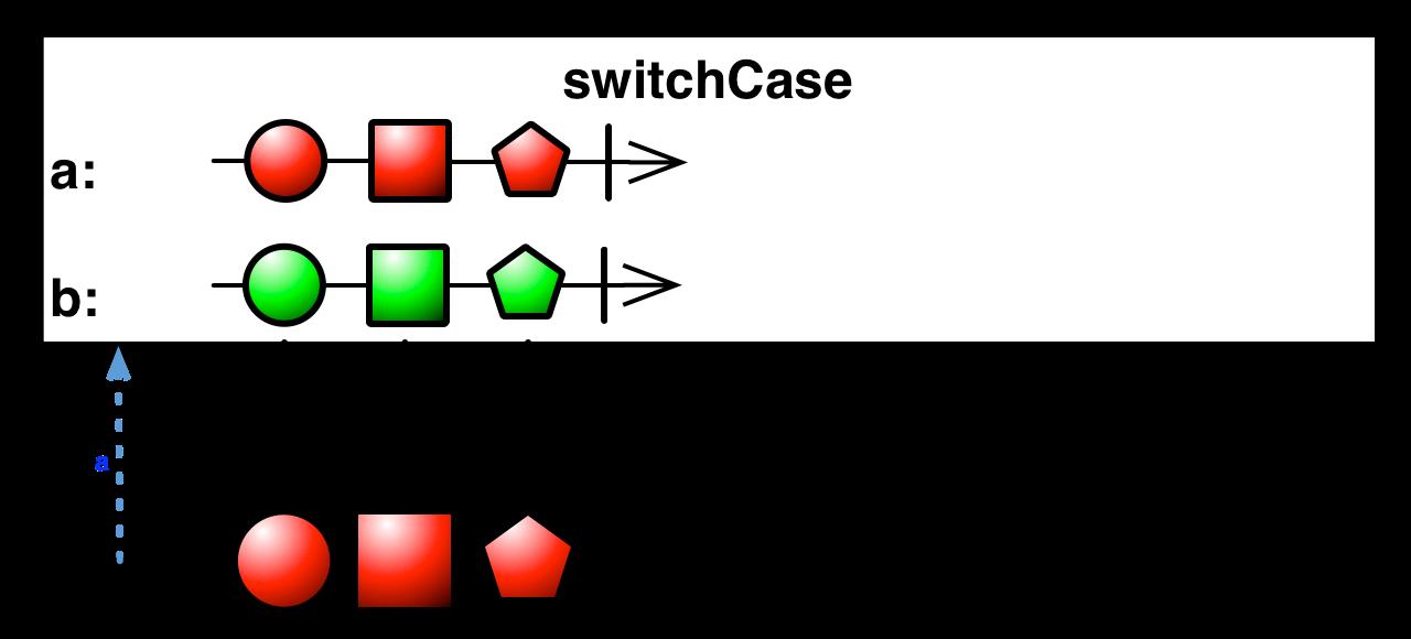 switchCase