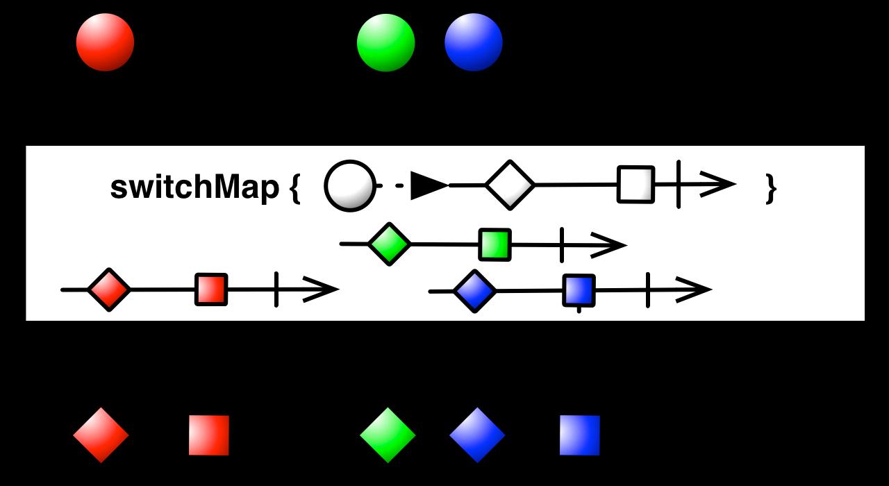 switchMap