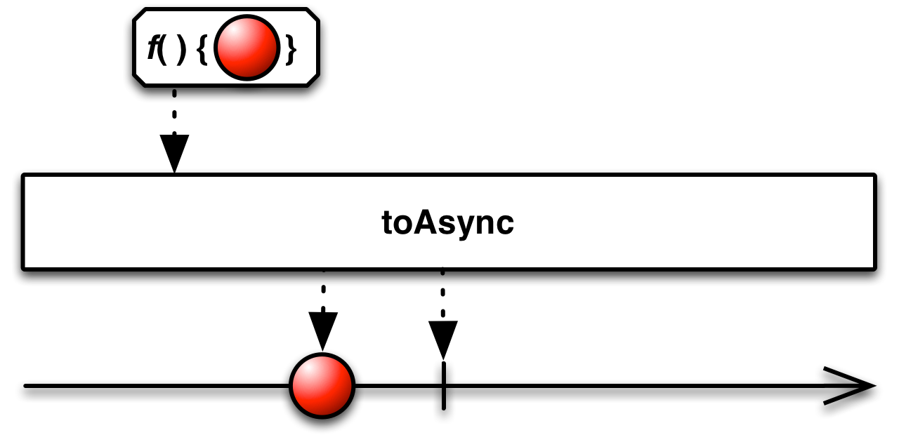toAsync