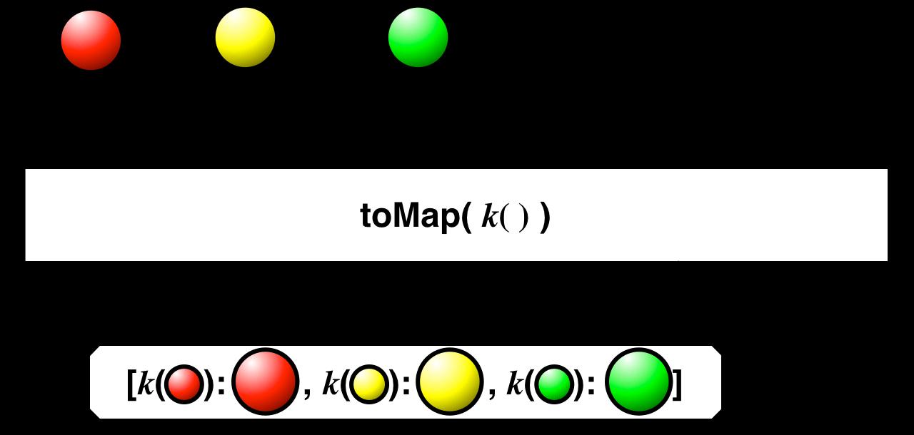 toMap